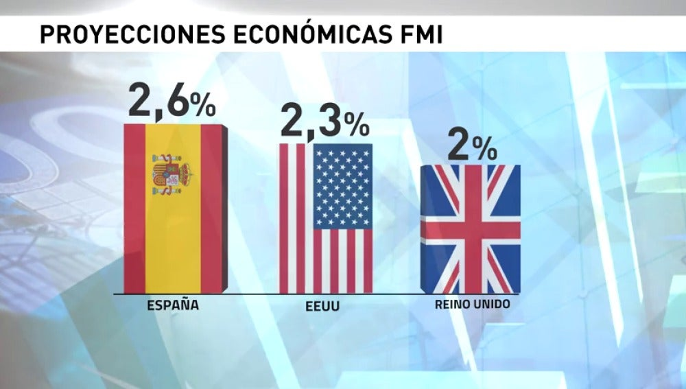 Frame 9.994456 de: Precios y estabilidad política fortalezas de España