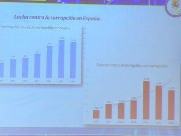 Frame 31.252719 de: 2016 cerró con 1.116 casos de corrupción con 2.126 detenidos e investigados