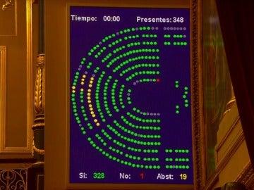 Frame 19.946666 de: Rajoy se equivoca en la votación de una enmienda de los Presupuestos Generales del Estado