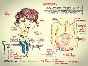 Dibujo para saber si tienes apendicitis