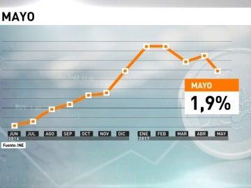 Frame 6.564252 de: La inflación se modera al 1,9 % en mayo por la caída de carburantes y viajes