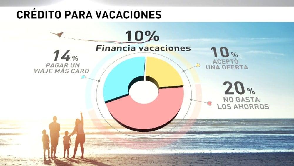 Aumenta el número de crédito para irse de vacaciones