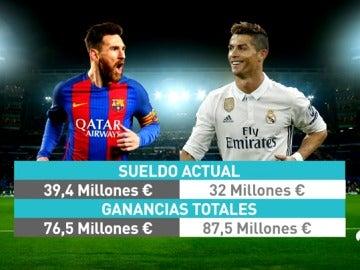 Leo Messi será el jugador mejor pagado, pero Cristiano Ronaldo le supera en ingresos