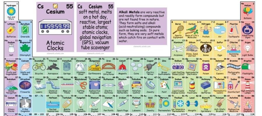 Antena 3 tv una tabla peridica interactiva muestra las antena 3 tv una tabla peridica interactiva muestra las aplicaciones de los elementos qumicos en la vida diaria urtaz Choice Image