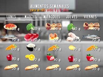 Así es la comida que se sirve en los colegios españoles