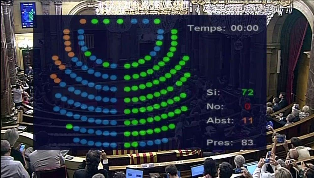 Panel de votación de la Ley del Referéndum