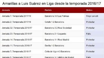 Ocho de las últimas diez amarillas de Suárez en Liga son por protestar o por fingir