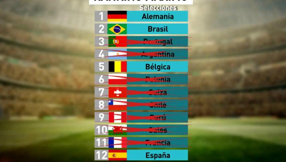 Ranking de selecciones
