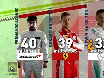 Alonso, el piloto mejor pagado de la parrilla