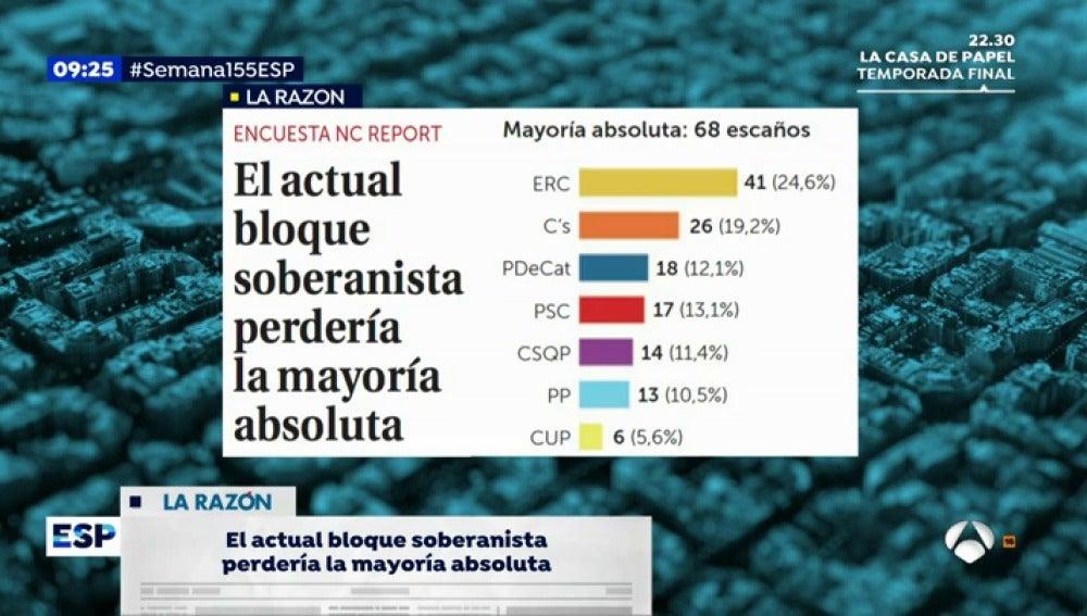 EP encuesta la razon publico