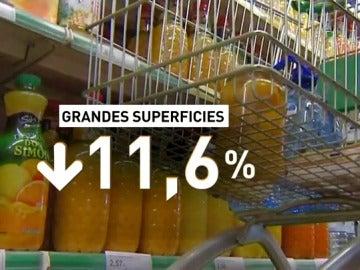 Las ventas en las grandes superficies de Cataluña caen en octubre un 11,6%