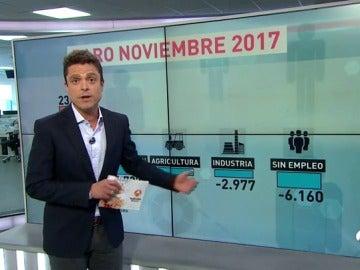 El paro aumenta en 7.255 personas en el mes de noviembre hasta los 3,47 millones de desempleados