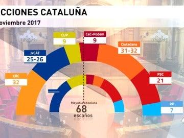 Ciudadanos sería el partido más votado en Cataluña y empataría en escaños con ERC, según el CIS