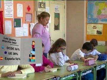 Los alumnos españoles mejoran en comprensión lectora, pero siguen por debajo de la media de OCDE y UE