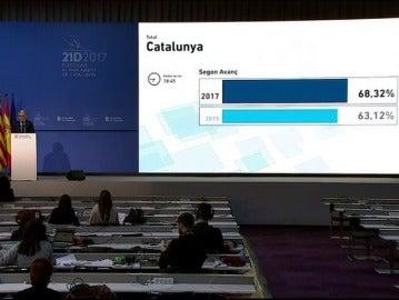 La participación en las elecciones de Cataluña a las 18:00h es del 68,3%, cinco puntos más que en 2015