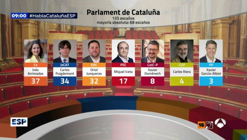 EP diseno politico
