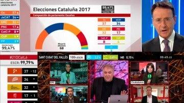 Elecciones Cataluña: Atresmedia TV, líder de audiencia