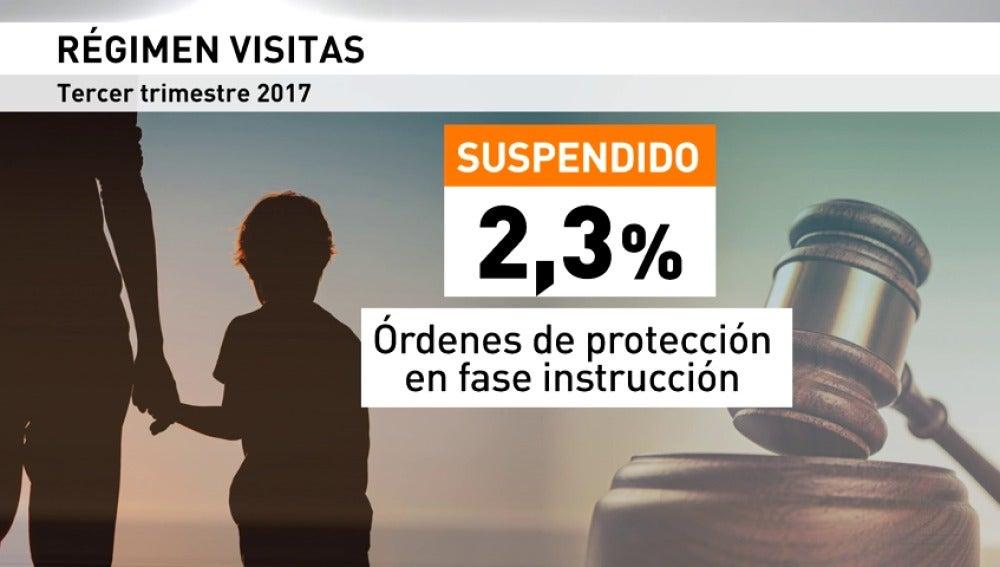 El secuestro parental de Granada cuestiona el régimen de visitas concedido a maltratadores