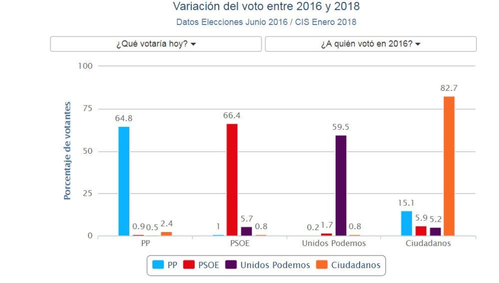 Gráfico de la variación del voto