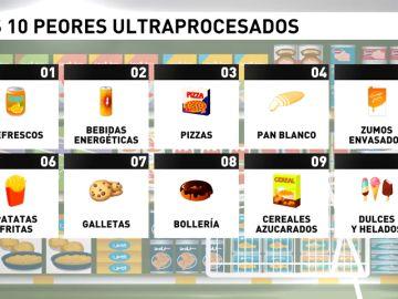 El 20% de la comida que consumimos los españoles es ultraprocesada