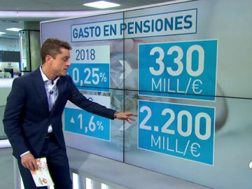 Subir las pensiones ligadas al IPC, como piden los pensionistas, costaría 2.200 millones de euros