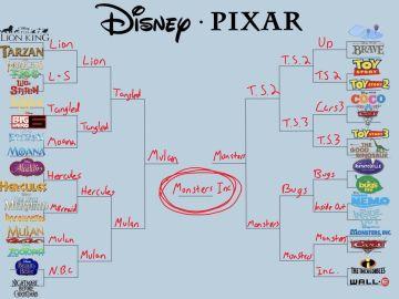 Disney vs. Pixar en el juego de la discordia