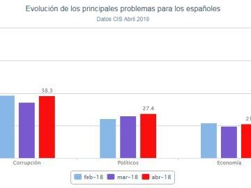 Gráfico de los principales problemas de los españoles