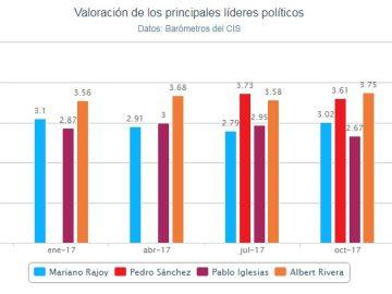 Gráfico sobre la valoración de los líderes políticos en el CIS de abril