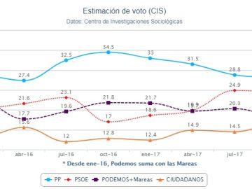 Estimación del voto según el barómetro del CIS en abril