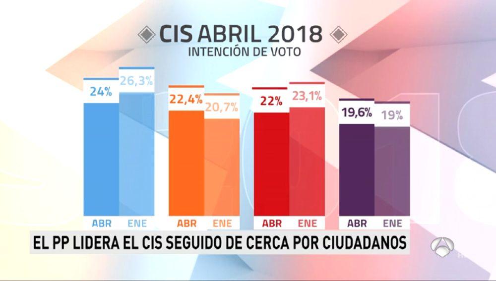 CIS: El PP resiste el enviste de Ciudadanos que se coloca segundo, 4 décimas por encima del PSOE