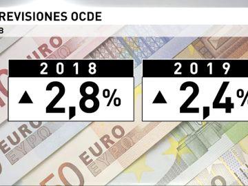 Se eleva la previsión de crecimiento de España