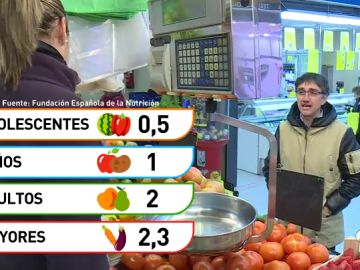 La OMS advierte: los españoles estamos por debajo de la media en el consumo de frutas y hortalizas