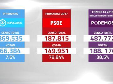 ¿Por qué se estima una baja participación en las primarias del PP? Así reaccionan los votantes del PSOE y los inscritos de Podemos