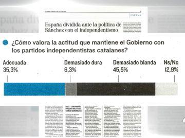 """El 45,5% de los españoles cree que la actitud del Gobierno con los independentistas es """"demasiado blanda"""""""