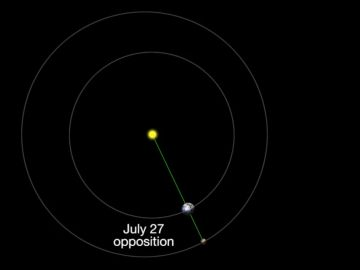 El Sol, La Tierra y Marte alineados