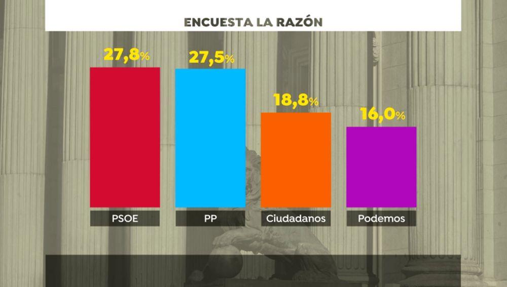 El PP mejora con la llegada de Casado y empata con el PSOE, según una encuesta