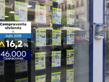 La compraventa de viviendas inscritas aumentan un 16,2% en julio