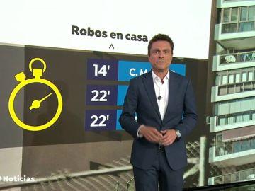 Madrid, Andalucía y Cataluña, a la cabeza en los robos en viviendas