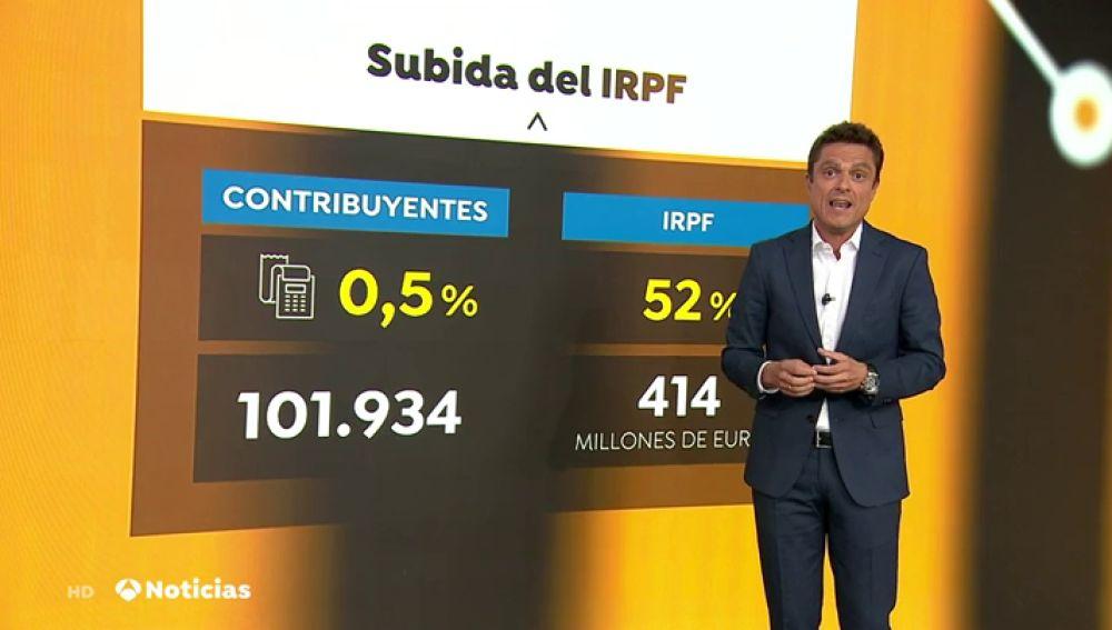 ¿Cuántos contribuyentes estarían afectados por la subida del IRPF a rentas mayores de 140.000 euros?