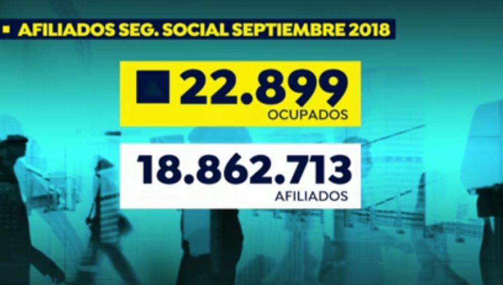 Datos de empleo y Seguridad Social en septiembre de 2018