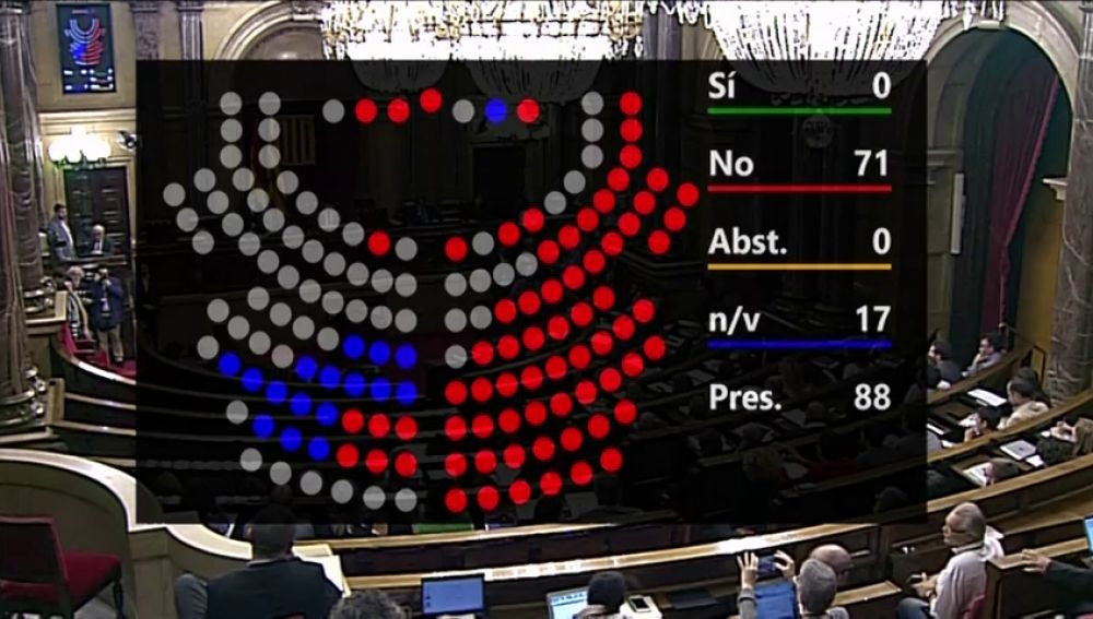 El Parlament rechaza suspender a los diputados procesados, pero avala que deleguen