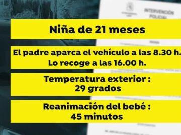 Olvidan a un bebé dentro de un coche en Madrid