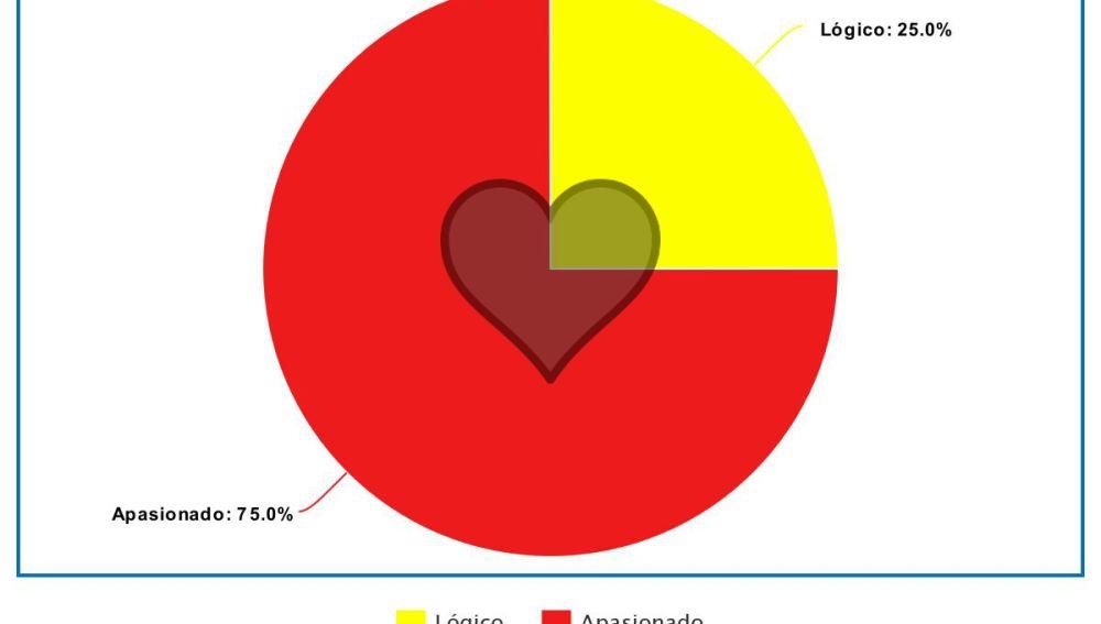 ¿Cómo esta dividido tu corazón?