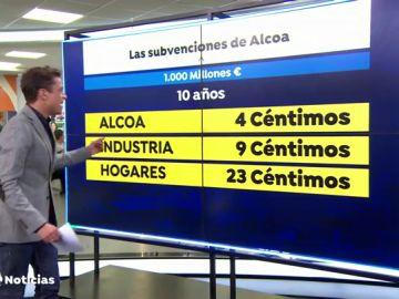 Alcoa se benefició de mil millones de euros en dinero público en diez años