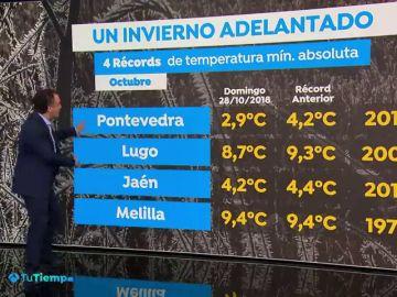 Récord de frío en la primera invasión de aire ártico en España
