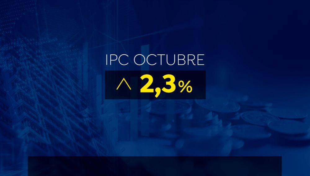 El IPC se mantiene en el 2,3 % en octubre