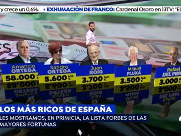 La fortuna de Amancio Ortega y su hija Sandra baja, pero siguen encabezando la lista de las mayores riquezas españolas según Forbes