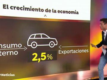 La economía española crece de nuevo el 0,6% en el tercer trimestre