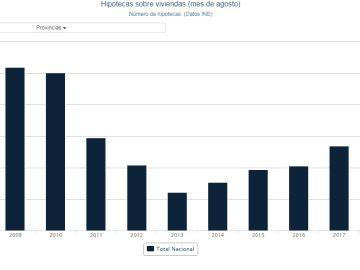 Evolución de la firma de hipotecas