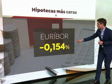 El Euríbor vuelve a encarecer los préstamos y sube al -0,154% en octubre
